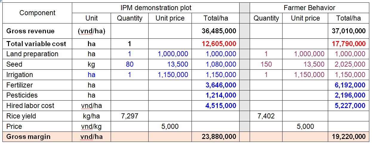 Table 1: Farm Benefit Analysis of IPM Demonstration Plot (Area: 1ha / crop cycle), Thap Muoi District, Dong Thap Province-Winter Spring Season 10/2015-1/2016