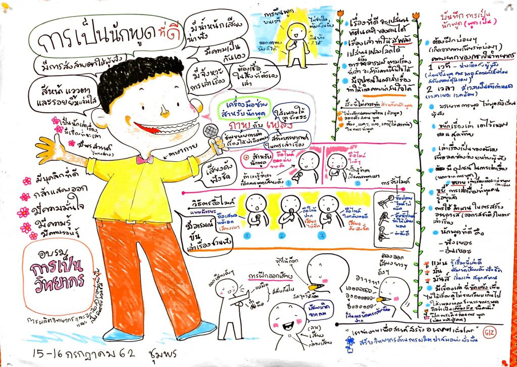 A drawing with text written in Thai language shows the good qualities of a trainer. (Photo credit: GIZ Thailand)